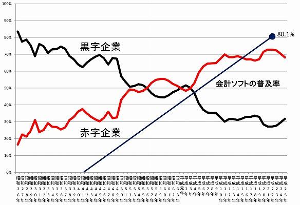 黒字・赤字企業の割合と会計ソフトの普及率